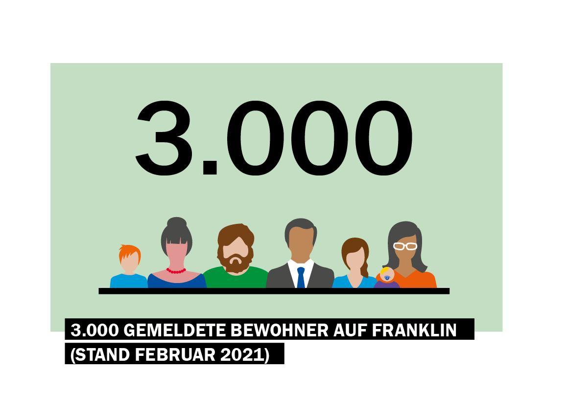 3.000 Bewohner auf FRANKLIN